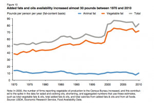 Graph of weight increases despite new us food guidelines